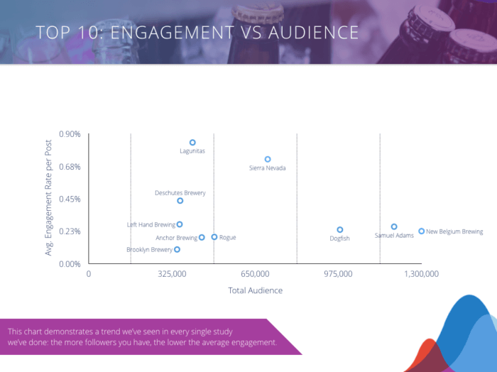 Craft Beer Top 10 Engagement vs. Audience Graph