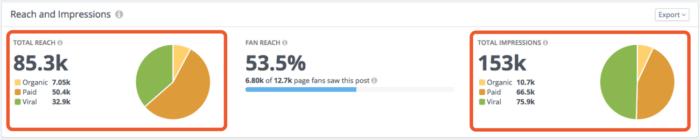 Facebook Post Metrics: Total Reach = 85.3k Total Impressions = 153k