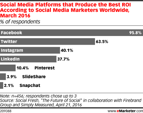 Social Media Platforms that produce the best ROI for Marketers