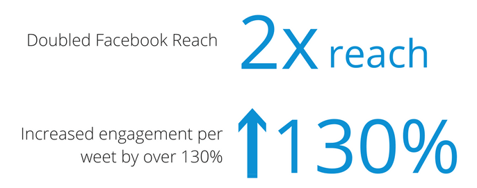 Alliant Credit Union doubled their Facebook reach and increased their twitter engagement rate by 130