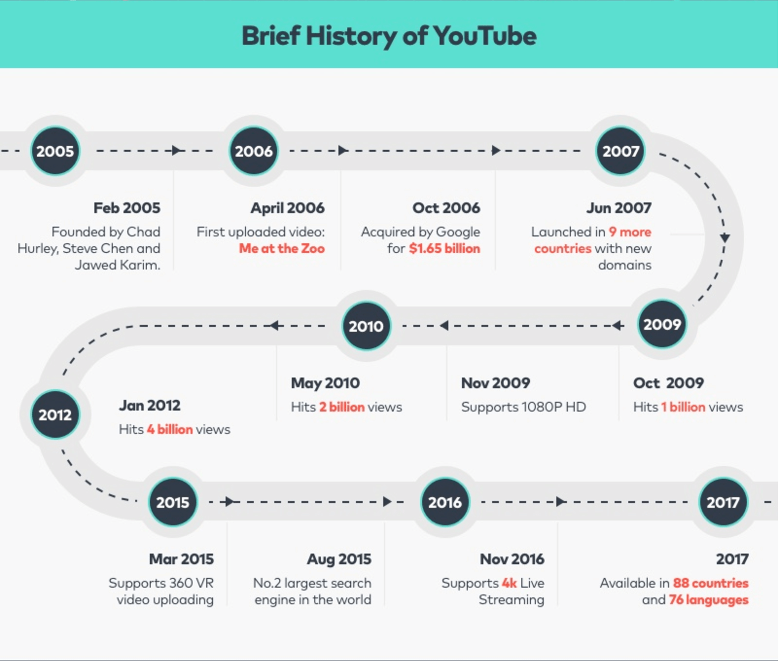 Infographic detailing the History of YouTube
