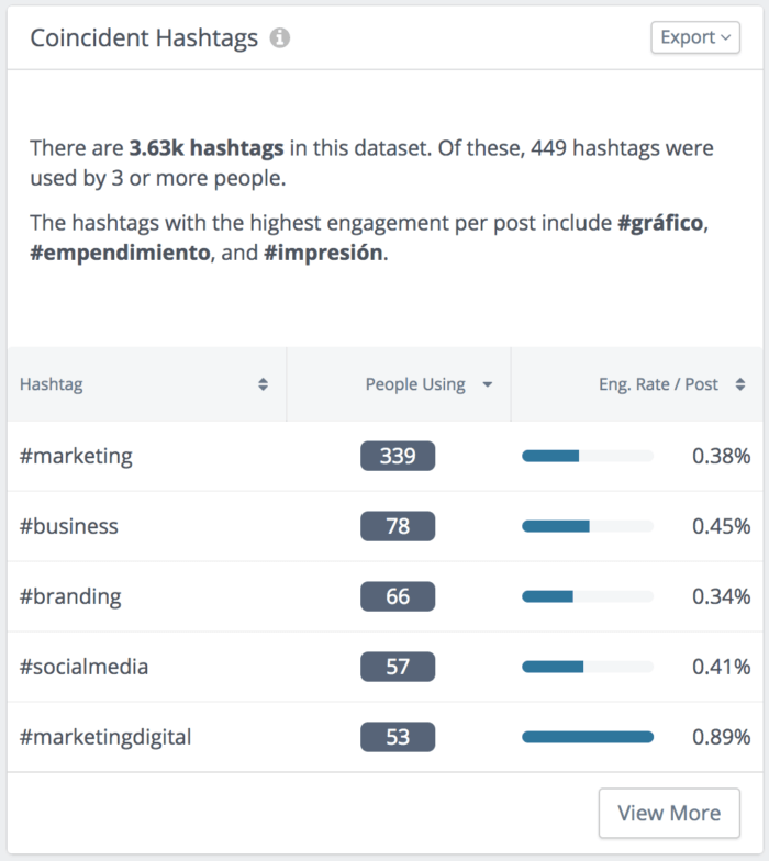 Discover which hashtags are used in tandem and if there's a synergistic element driving engagement.