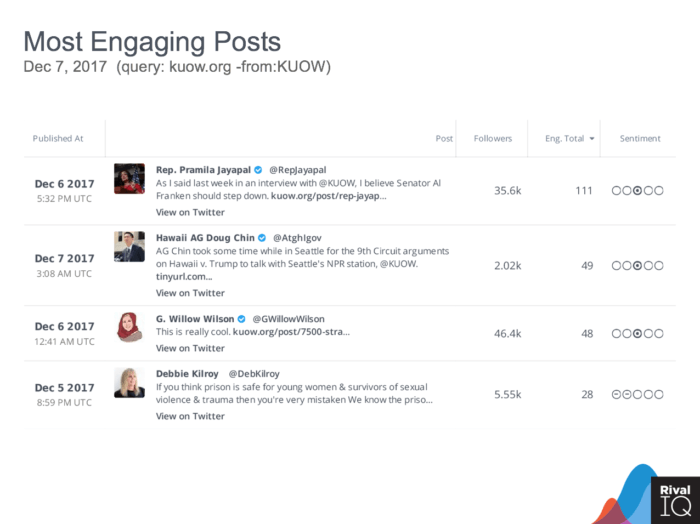 Top 4 engaging posts for tweets sharing URL: kuow.org, including follower count, engagement total and influencer potential.
