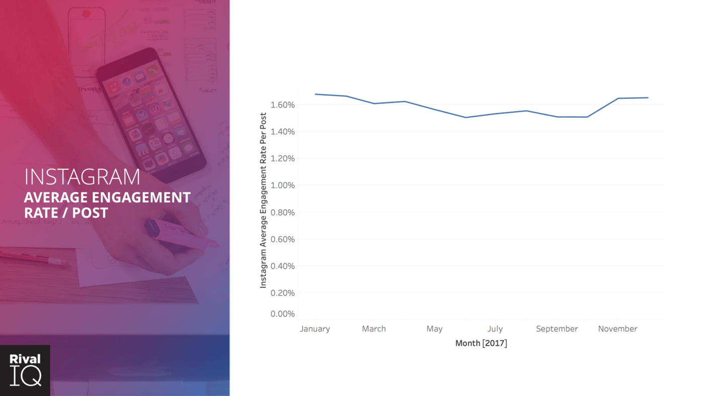 instagram engagement trended down in 2017