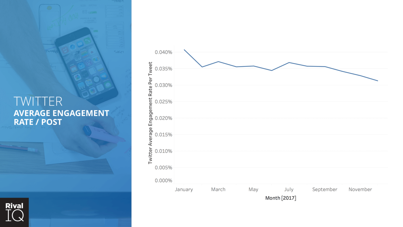 twitter average engagement by month
