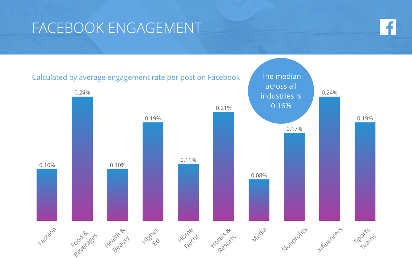 bar graph of Facebook Engagement across all industries in this study