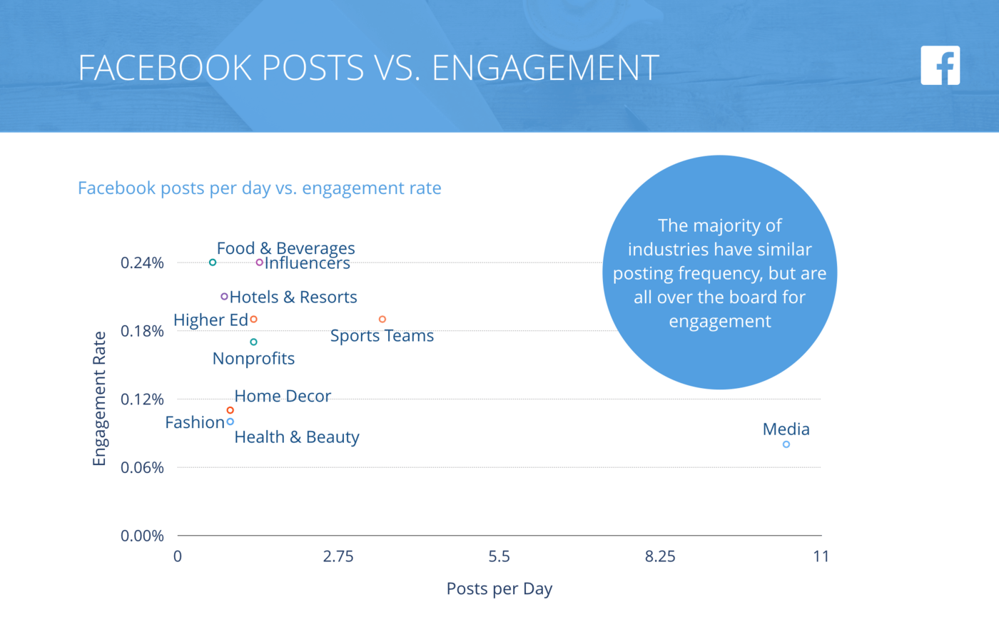 slide for Facebook Posts per Day vs. Engagement Rate per Posts, All Industries