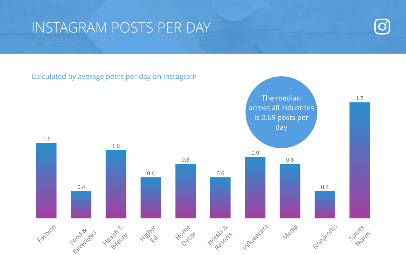 slide for Instagram Posts per Day, All Industries