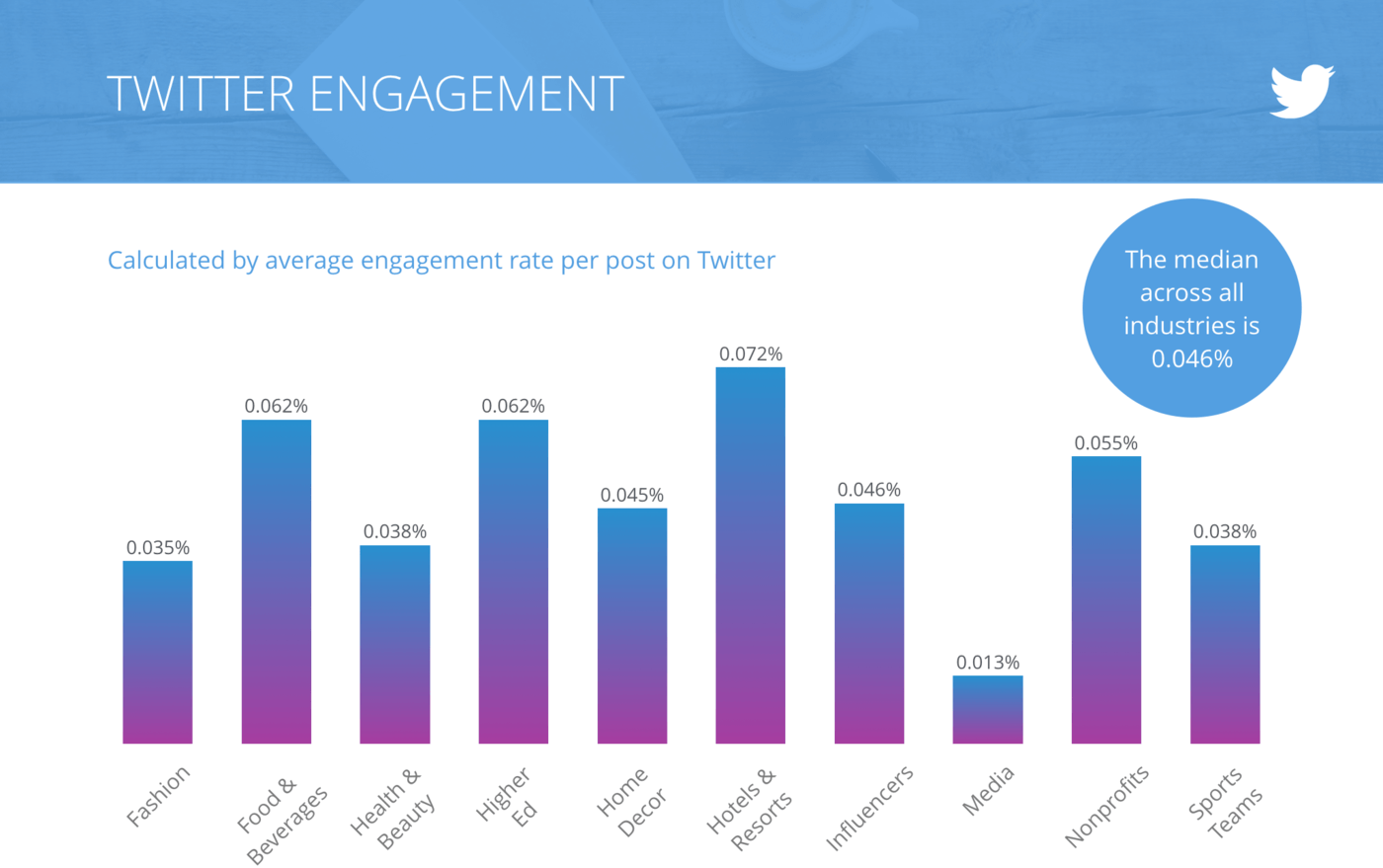 slide Engagement Rate per Tweet, All Industries
