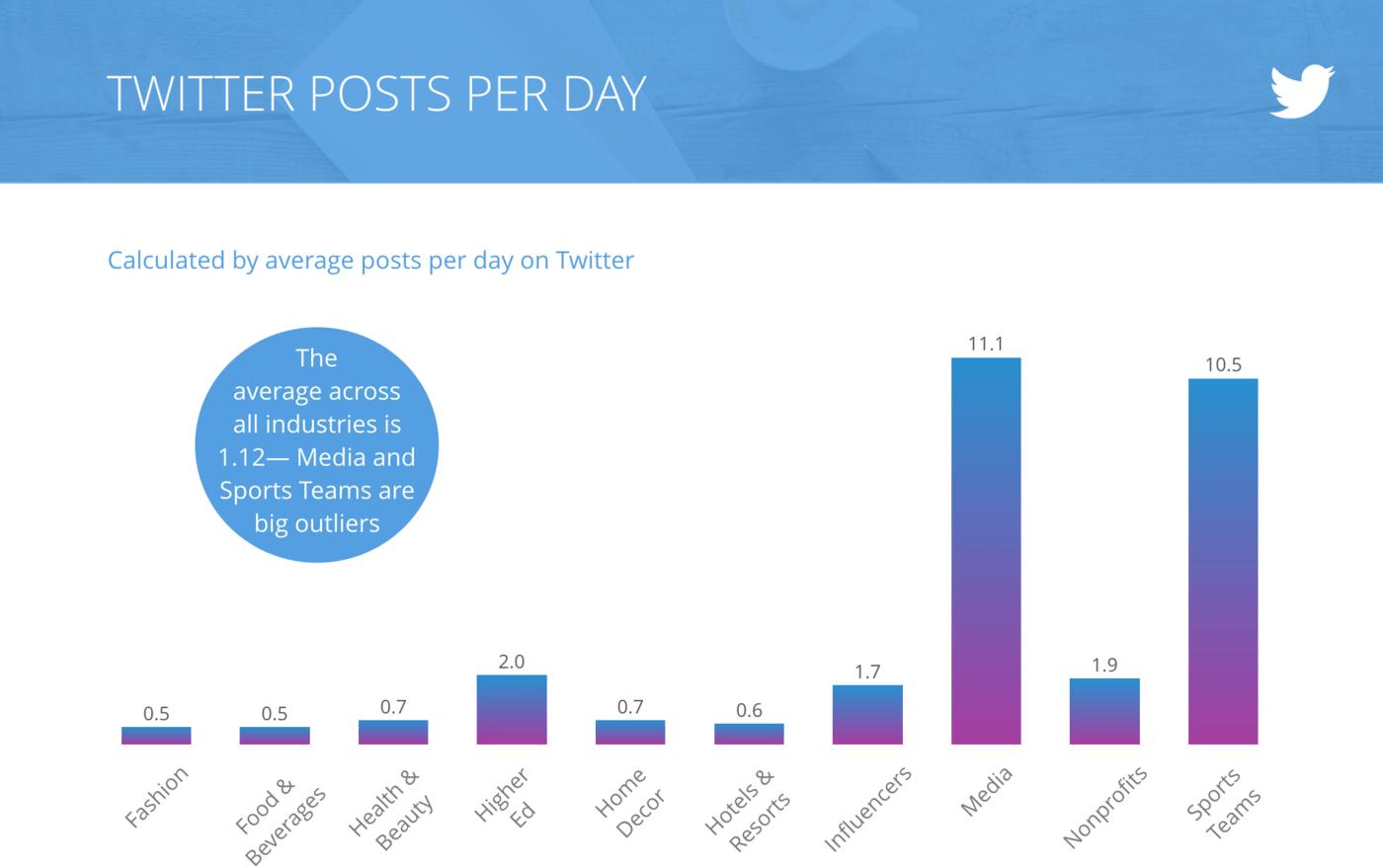slide for Tweets per Day, All Industries