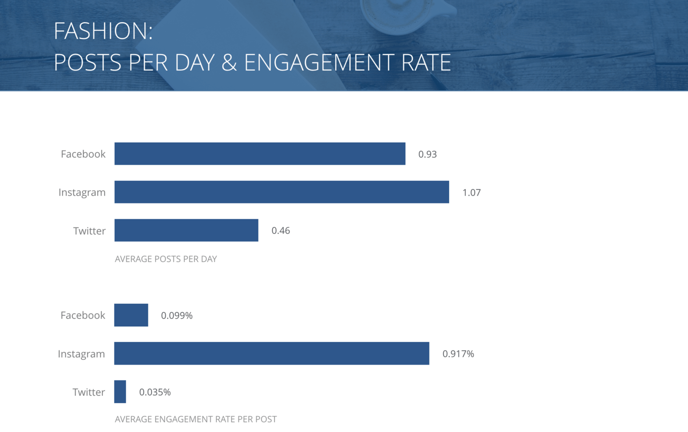 slide for Posts per Day and Engagement Rate per Post, Fashion Brands