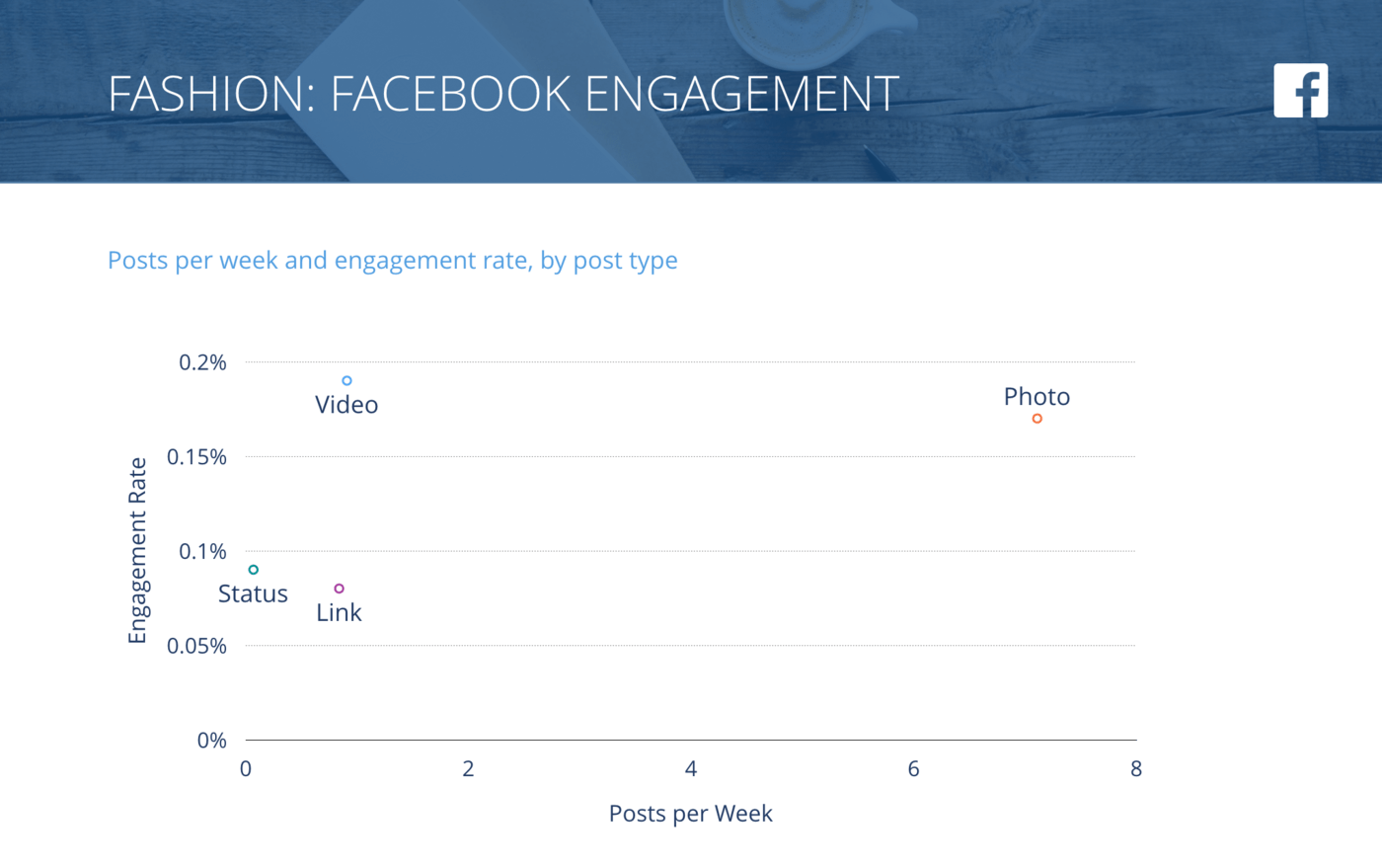 slide for Facebook Posts per Week vs. Engagement Rate per Post, Fashion Brands