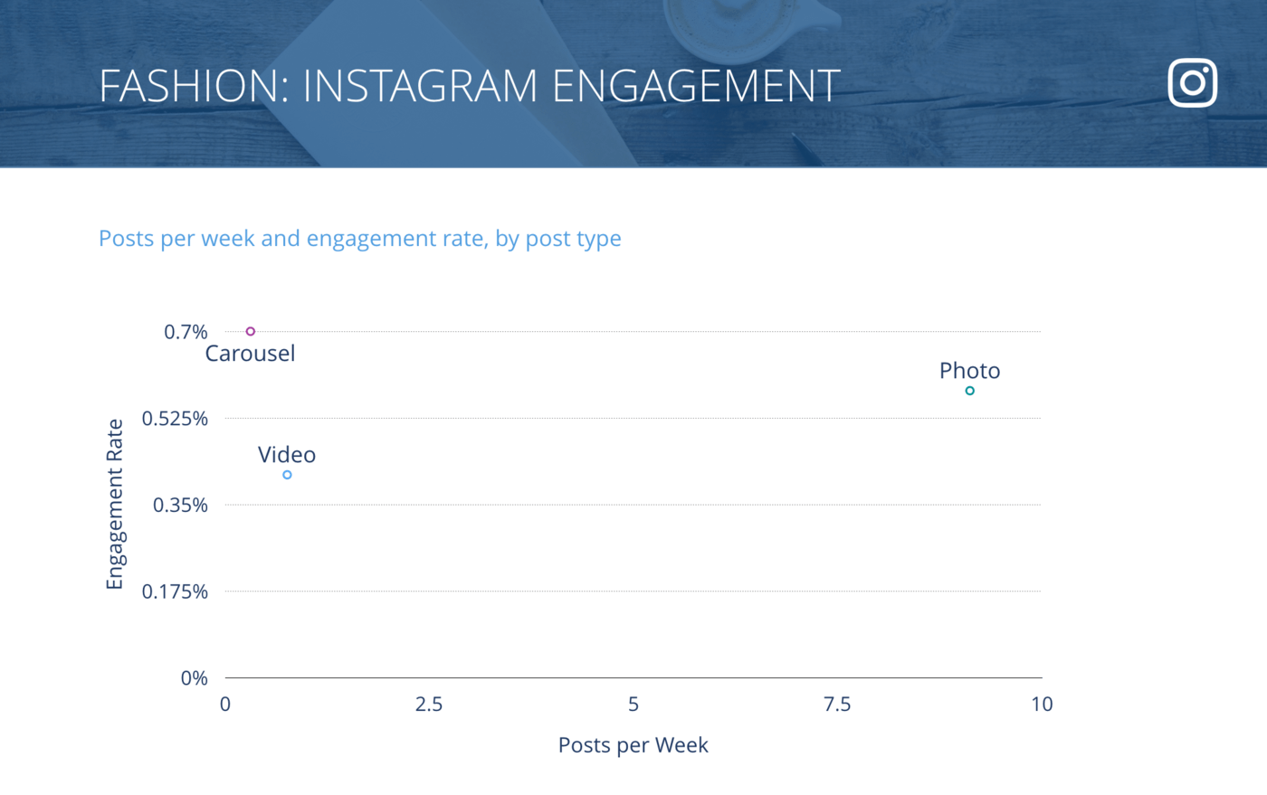slide for Instagram Posts per Week vs. Engagement Rate per Post, Fashion Brands