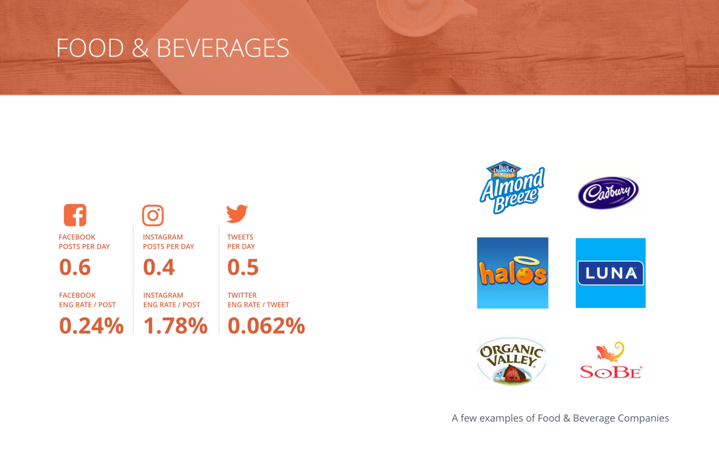 sldie of Overview of all benchmarks, Food & Beverages