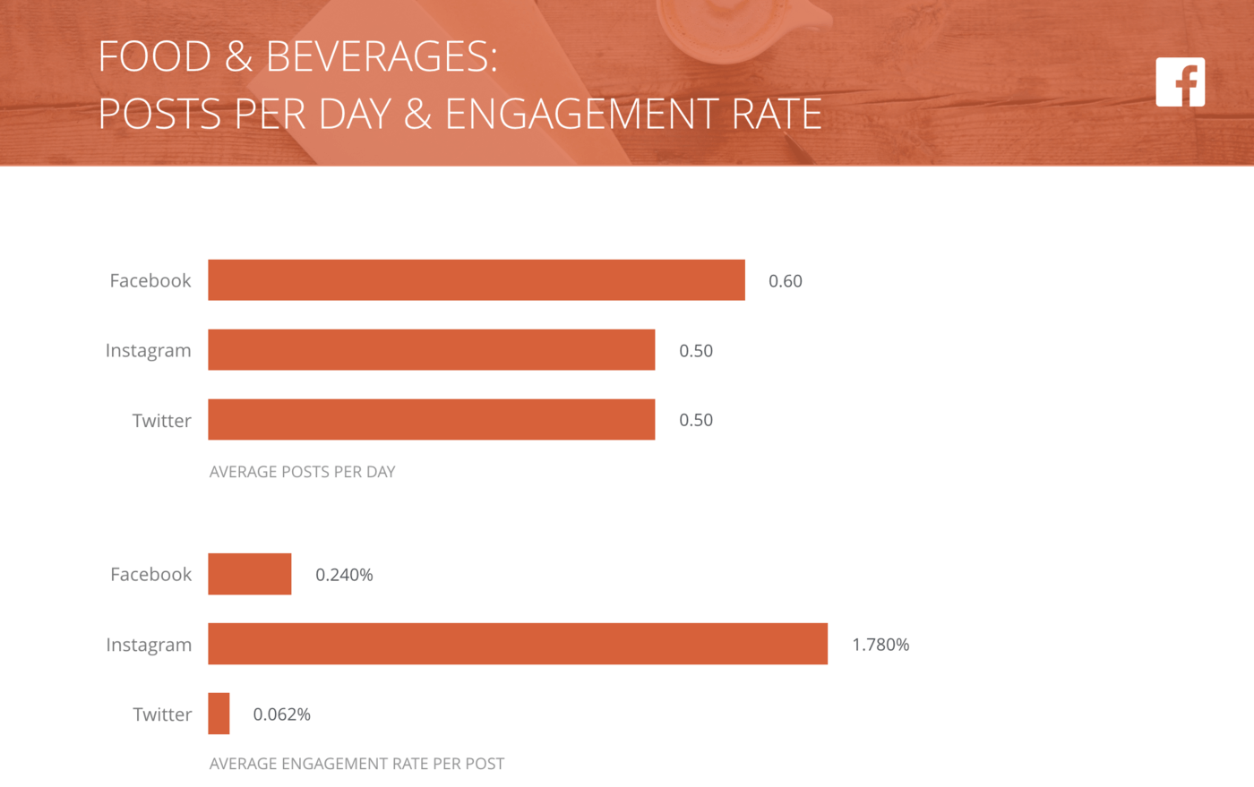 slide of Posts per Day and Engagement Rate per Post, Food & Beverages