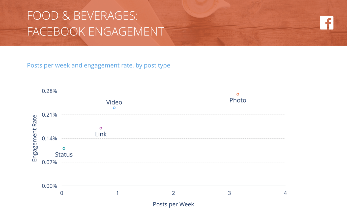 slide of Facebook Posts per Week vs. Engagement Rate per Post, Food & Beverages