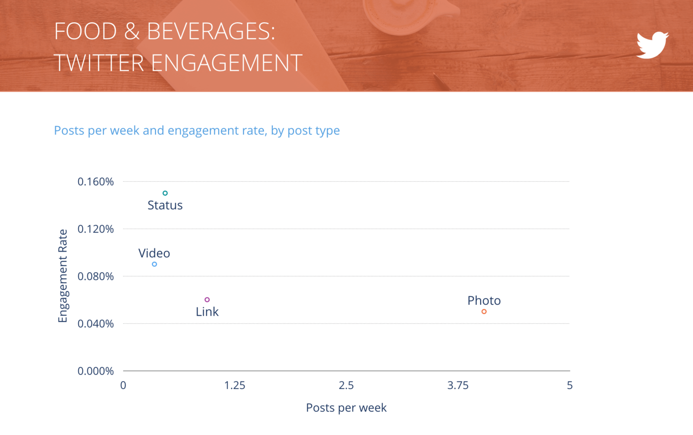 slide of Tweets per Week vs. Engagement Rate per Tweet, Food & Beverages