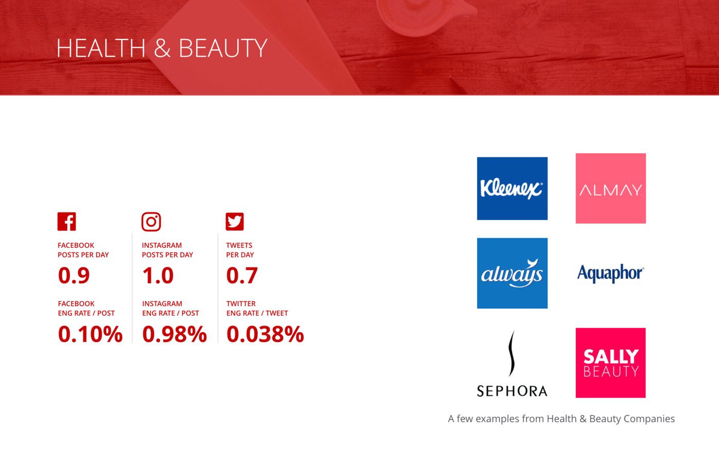 slide for Overview of all benchmarks, Health & Beauty