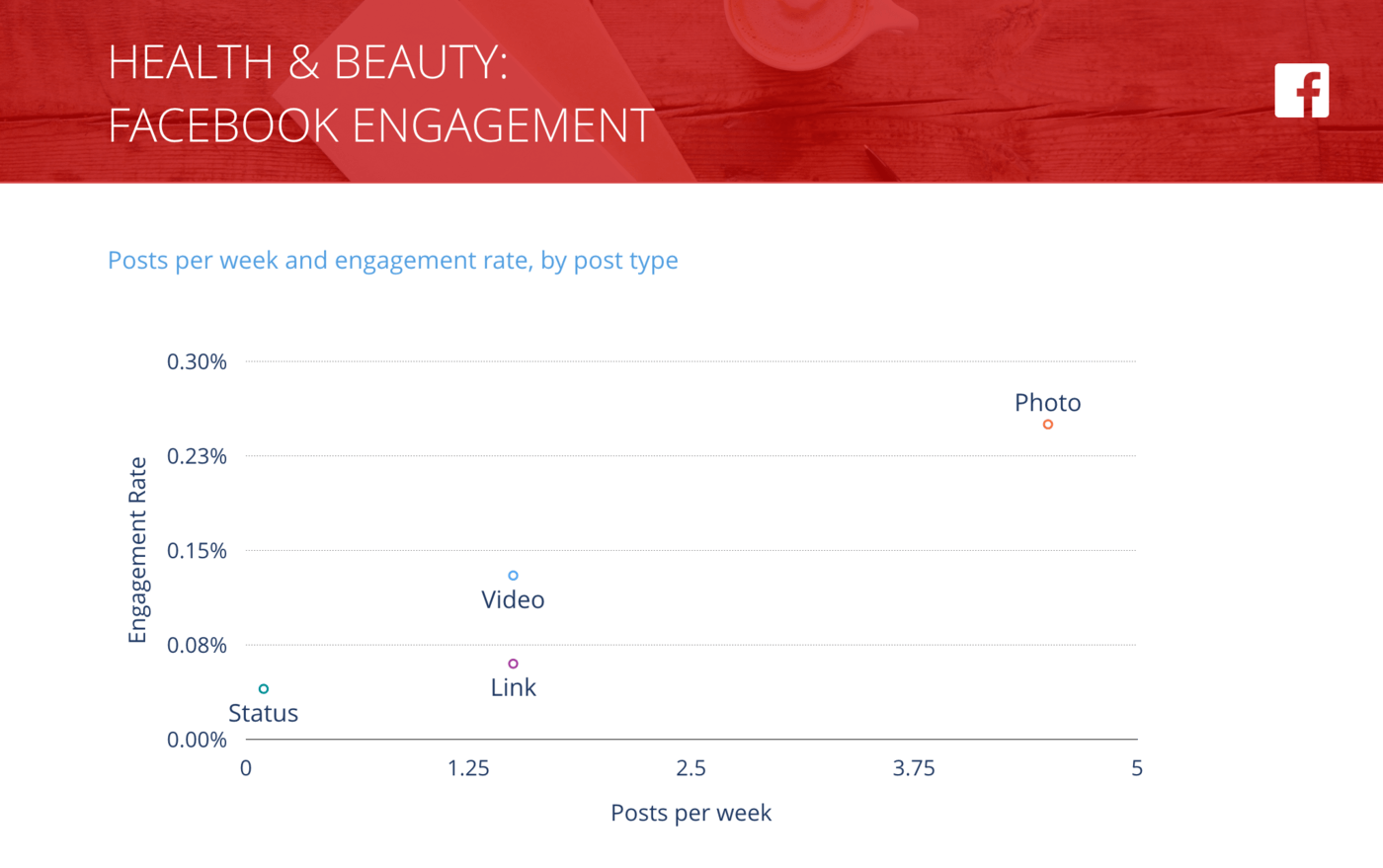 slide for Facebook Posts per Week vs. Engagement Rate per Post, Health & Beauty