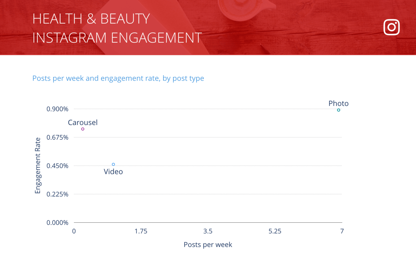slide for Instagram Posts per Week vs. Engagement Rate per Post, Health & Beauty