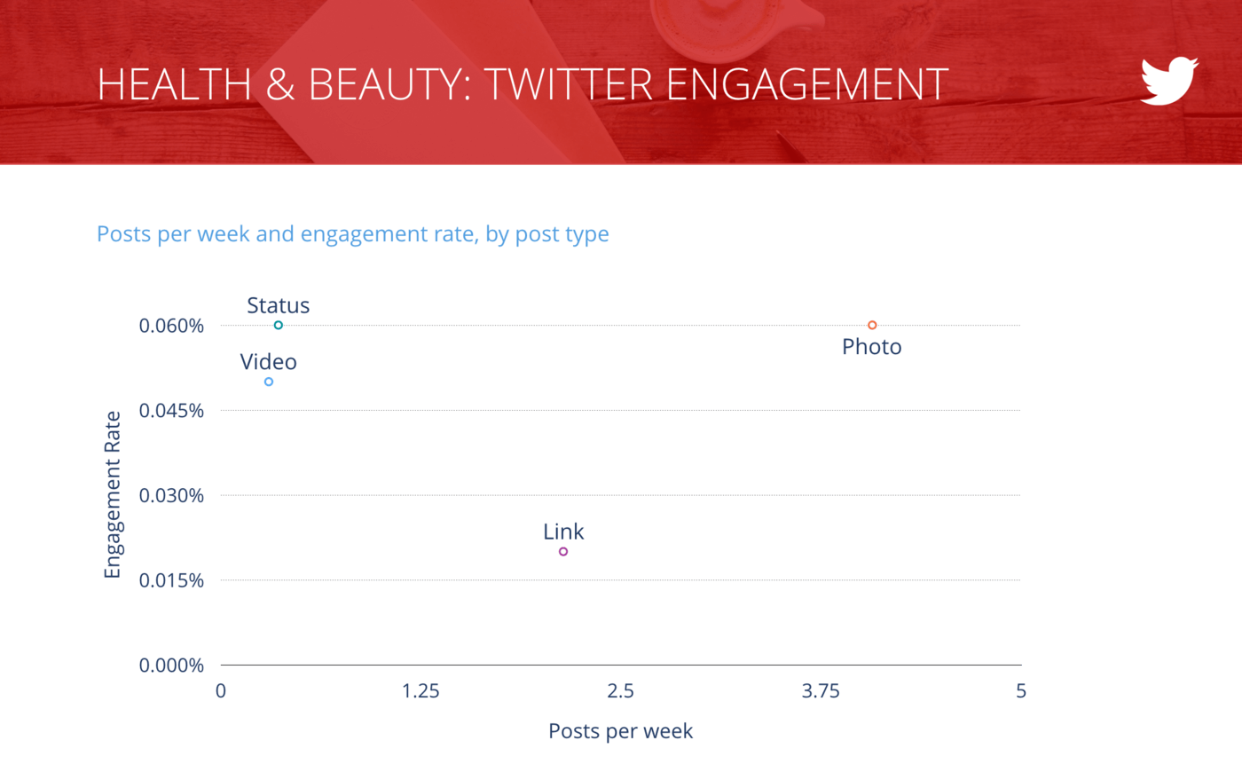 slide for Tweets per Week vs. Engagement Rate per Tweet, Health & Beauty