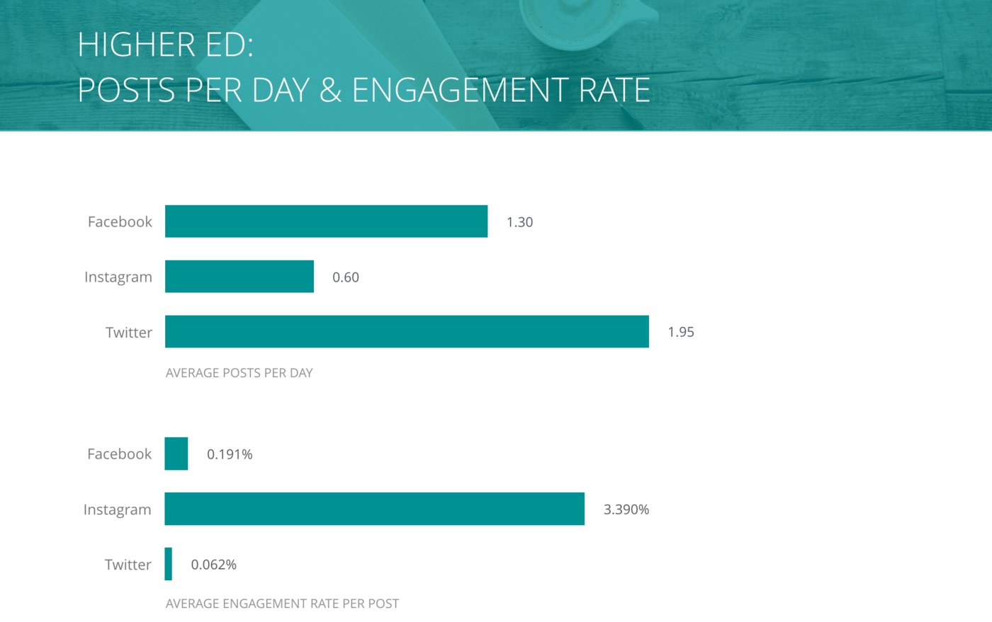 slide for Posts per Day and Engagement Rate per Post, Higher Ed