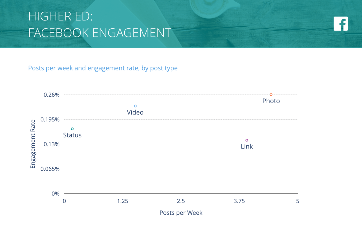 slide for Facebook Posts per Week vs. Engagement Rate per Post, Higher Ed