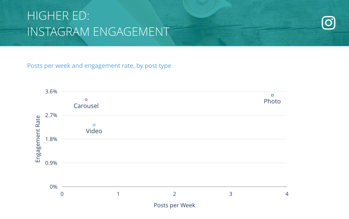 slide for Instagram Posts per Week vs. Engagement Rate per Post, Higher Ed