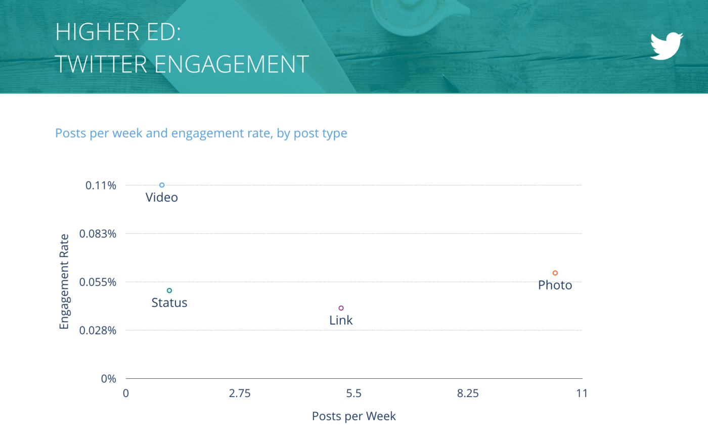 slide for Tweets per Week vs. Engagement Rate per Tweet, Higher Ed
