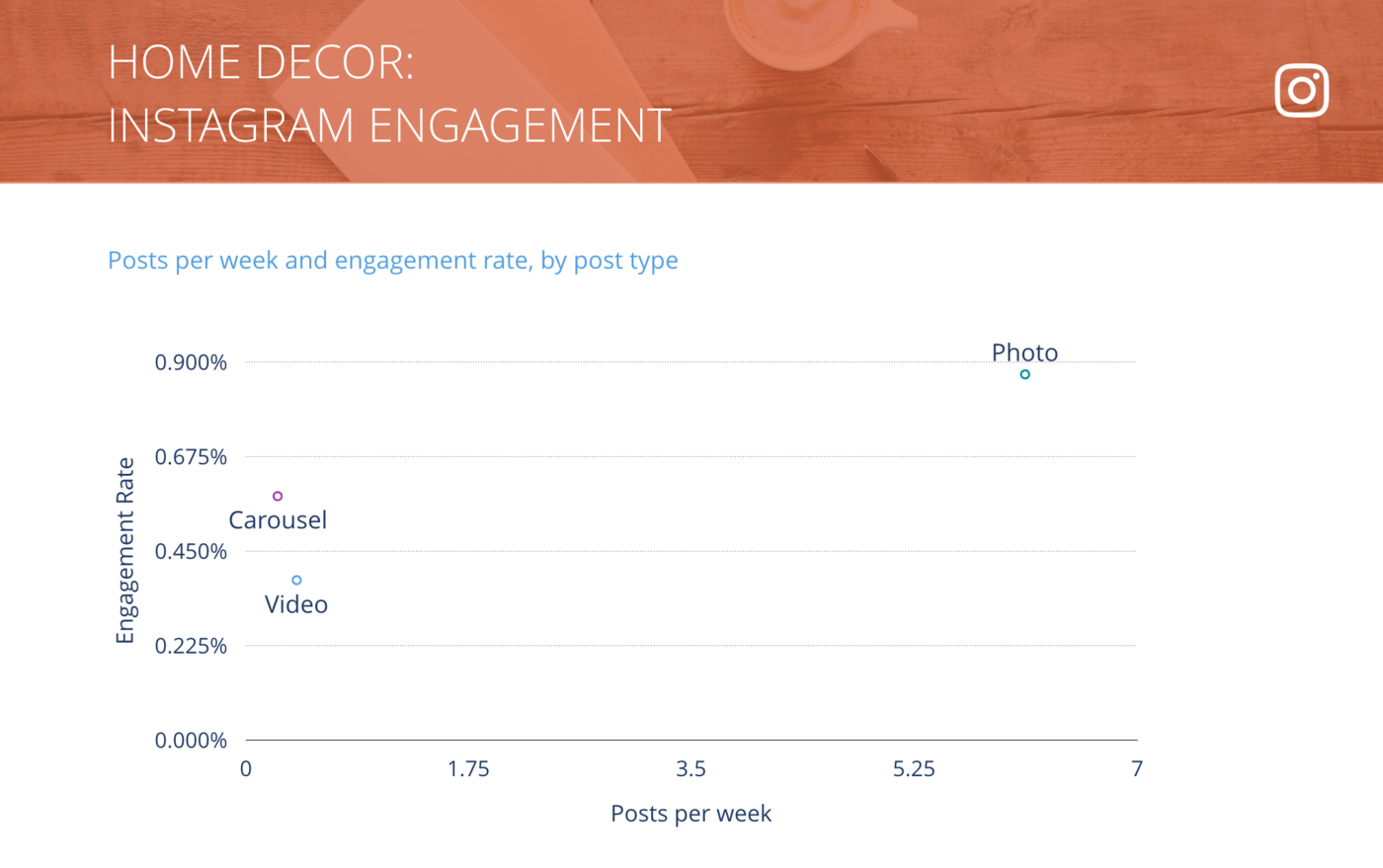 slide for Instagram Posts per Week vs. Engagement Rate per Post, Home Decor