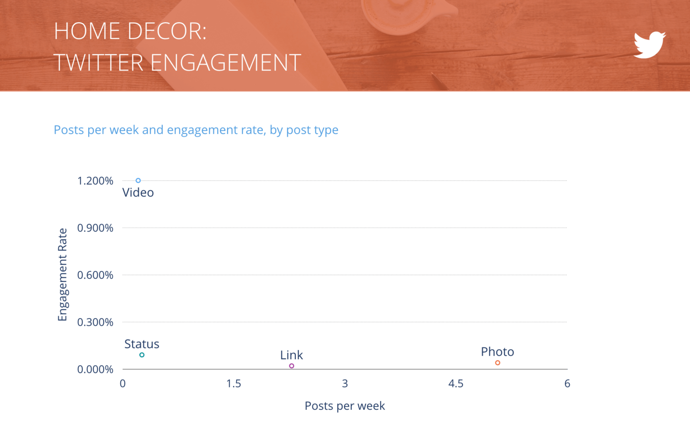 slide for Tweets per Week vs. Engagement Rate per Tweet, Home Decor