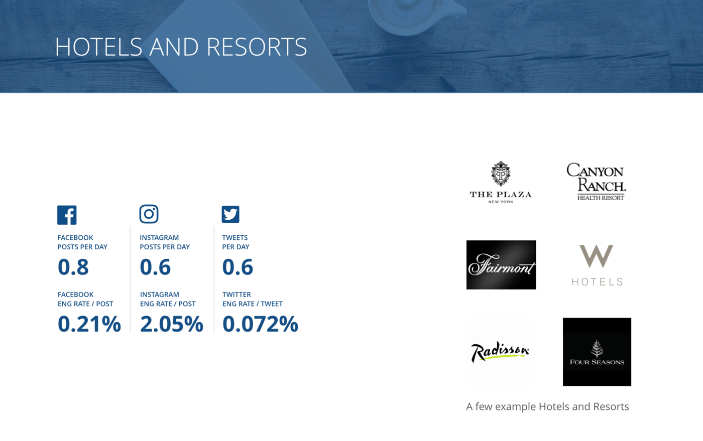 slide for Overview of all benchmarks, Hotels & Resorts