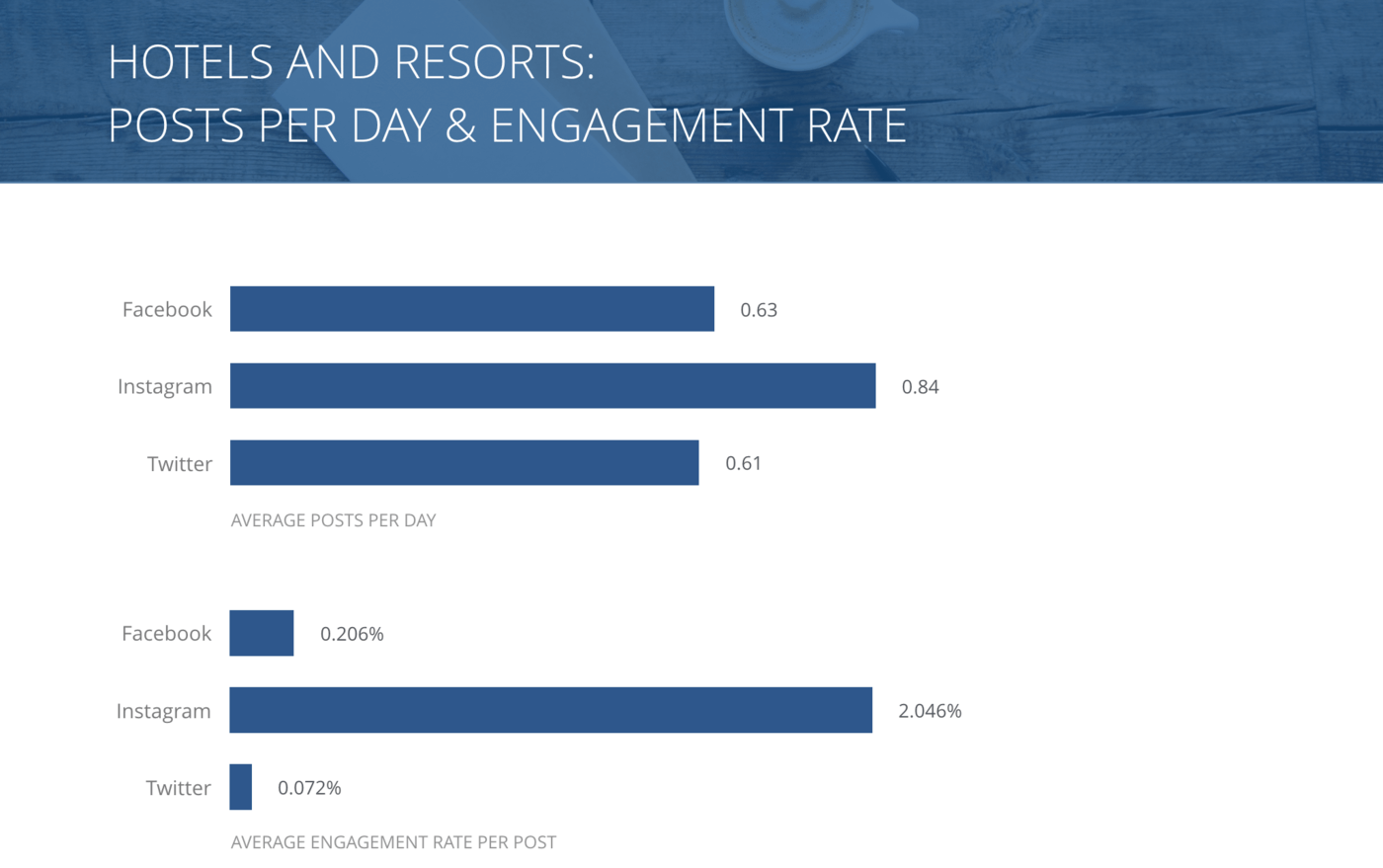slide for Posts per Day and Engagement Rate per Post, Hotels & Resorts