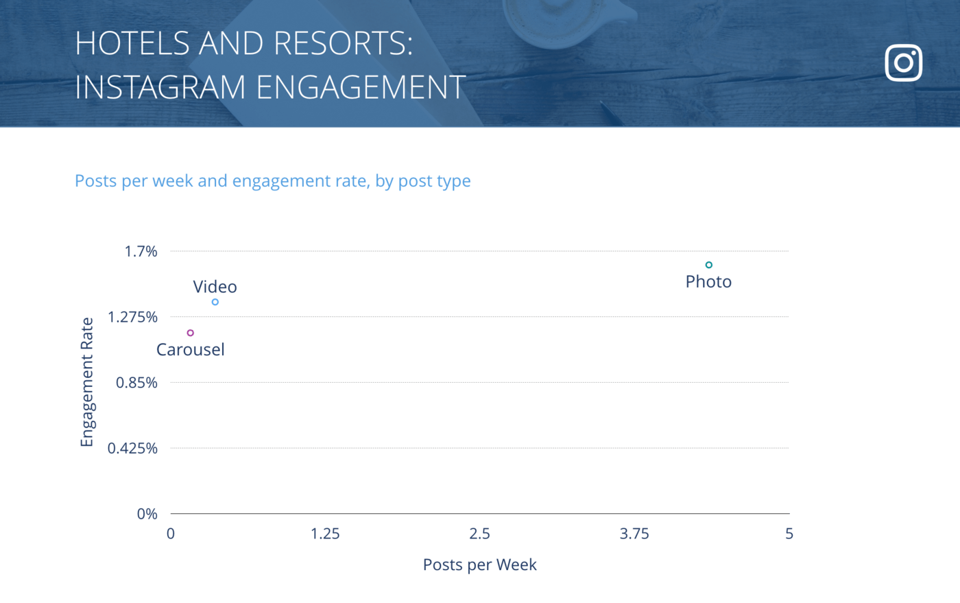 slide for Instagram Posts per Week vs. Engagement Rate per Post, Hotels & Resorts