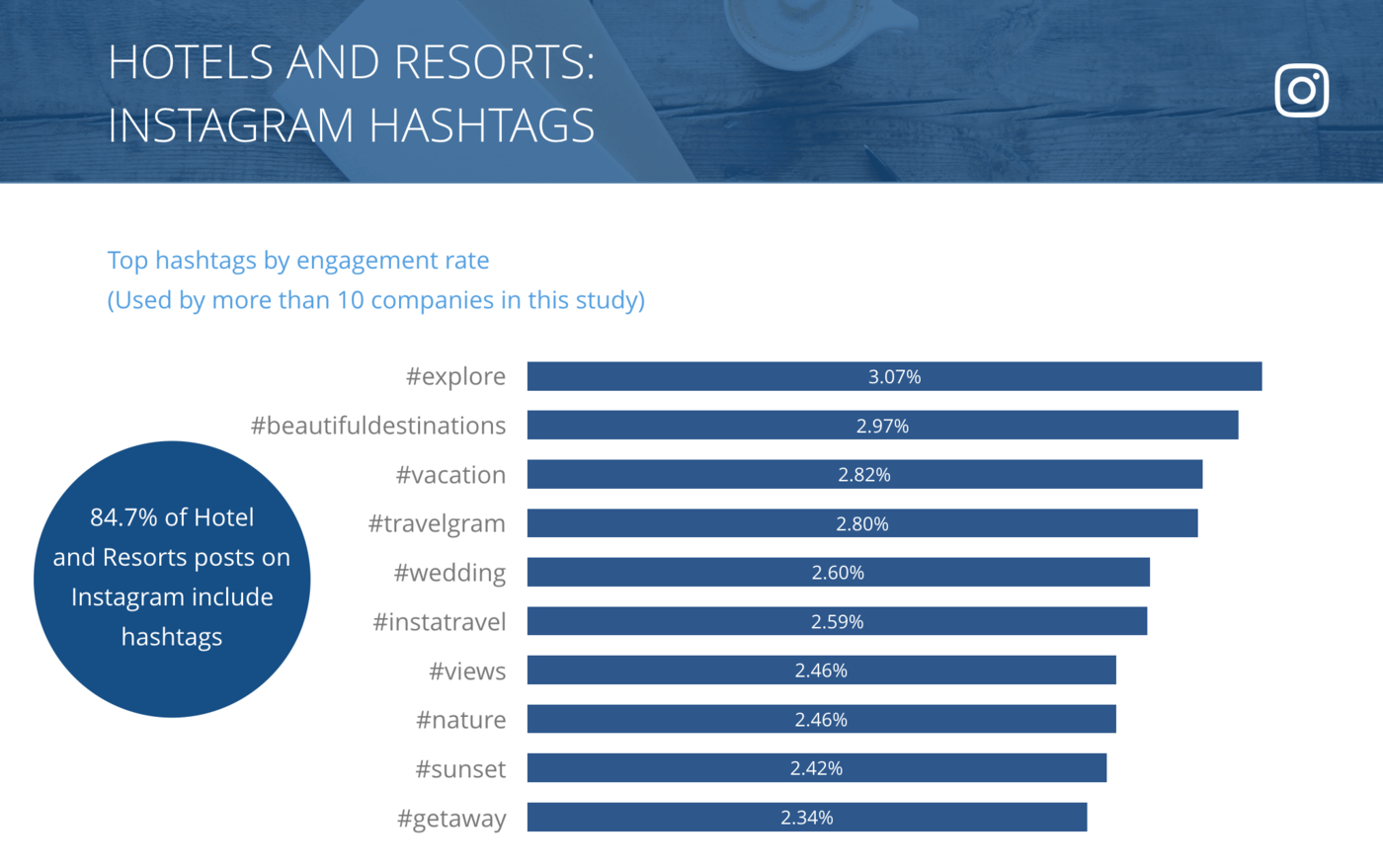 slide for Instagram Top Hashtags by Engagement Rate per Post, Hotels & Resorts