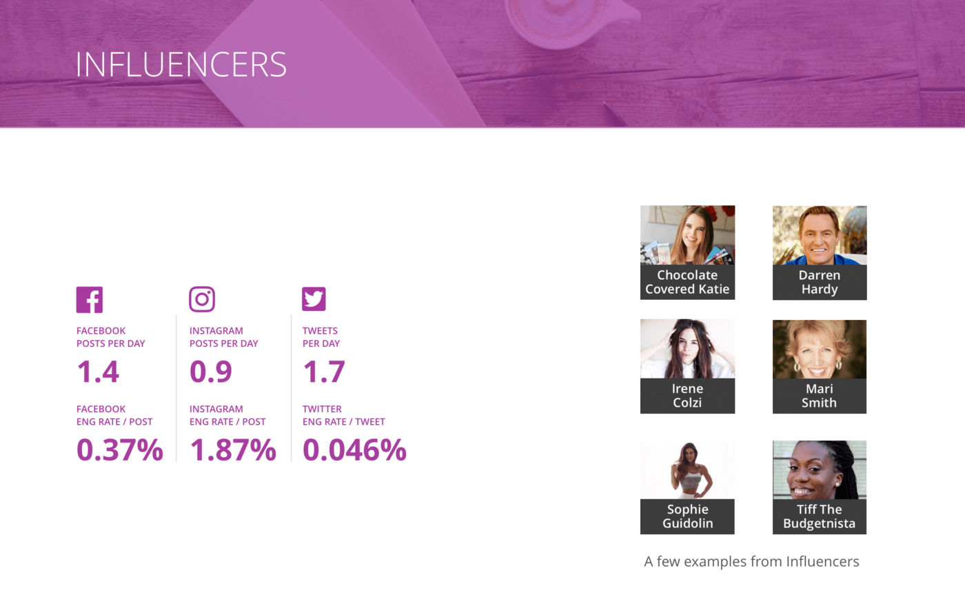 slide for Overview of all benchmarks, Influencers