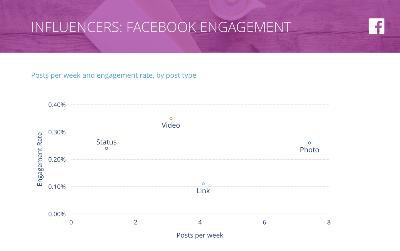 slide for Facebook Posts per Week vs. Engagement Rate per Post, Influencers