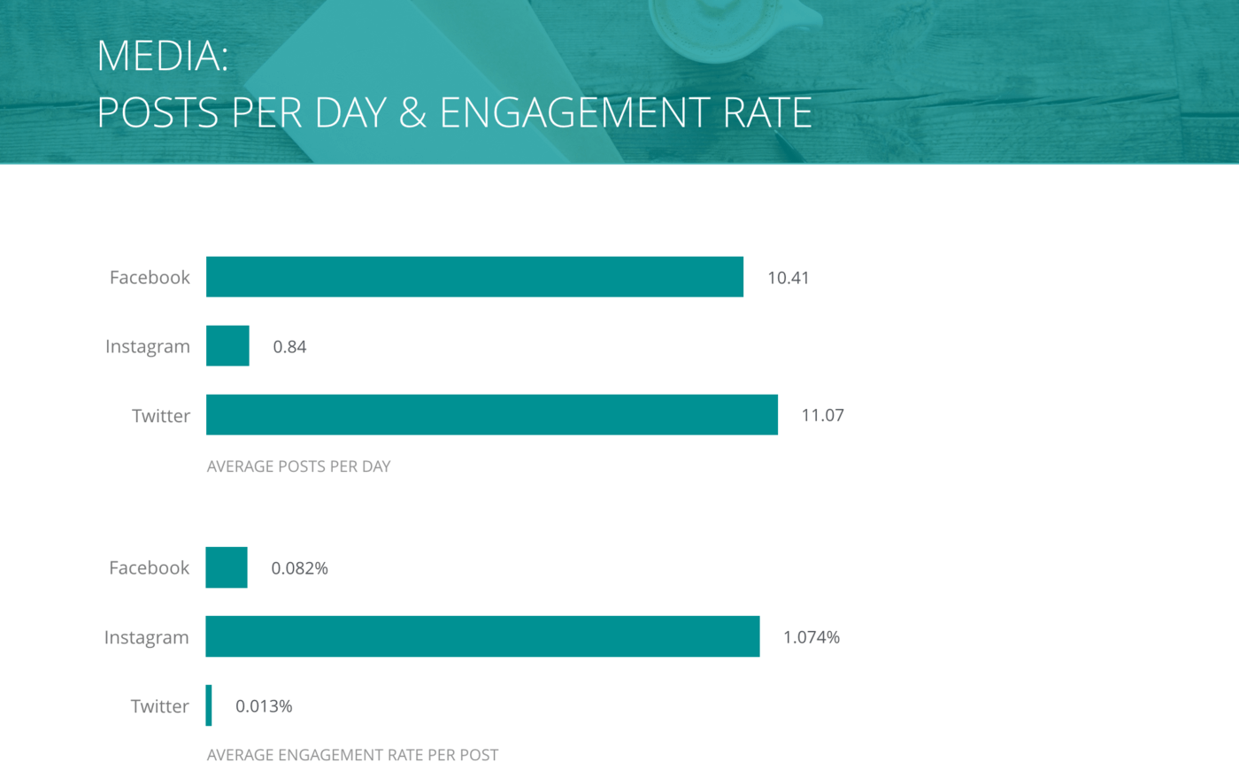 slide for Posts per Day and Engagement Rate per Post, Media Companies