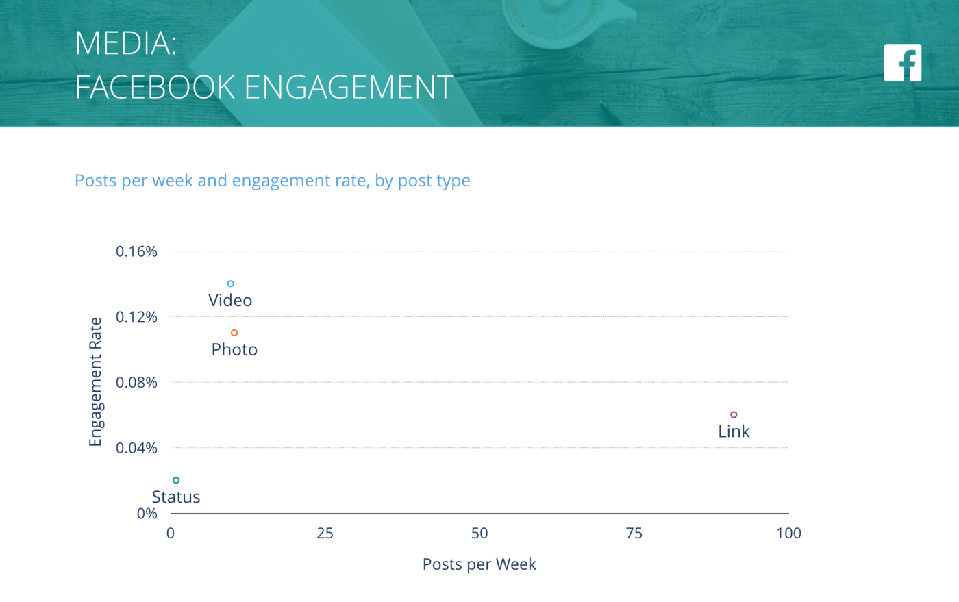 slide for Facebook Posts per Week vs. Engagement Rate per Post, Media Companies