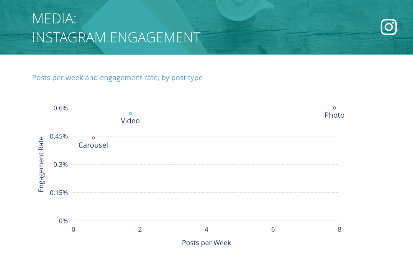 slide for Instagram Posts per Week vs. Engagement Rate per Post, Media Companies