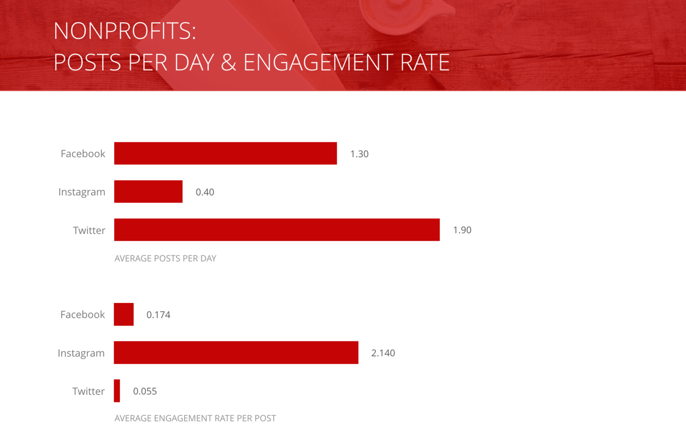 slide of Posts per Day and Engagement Rate per Post, Nonprofit Organizations