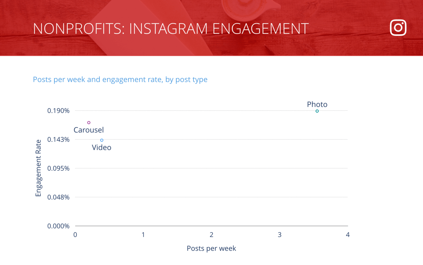 slide of Instagram Posts per Week vs. Engagement Rate per Post, Nonprofit Organizations