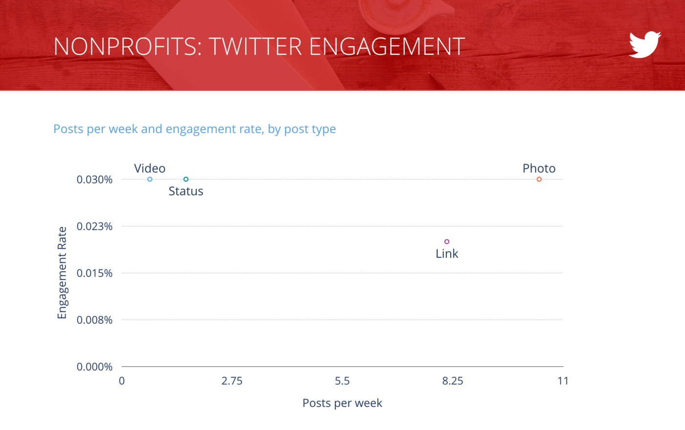 slide of Tweets per Week vs. Engagement Rate per Tweet, Nonprofit Organizations