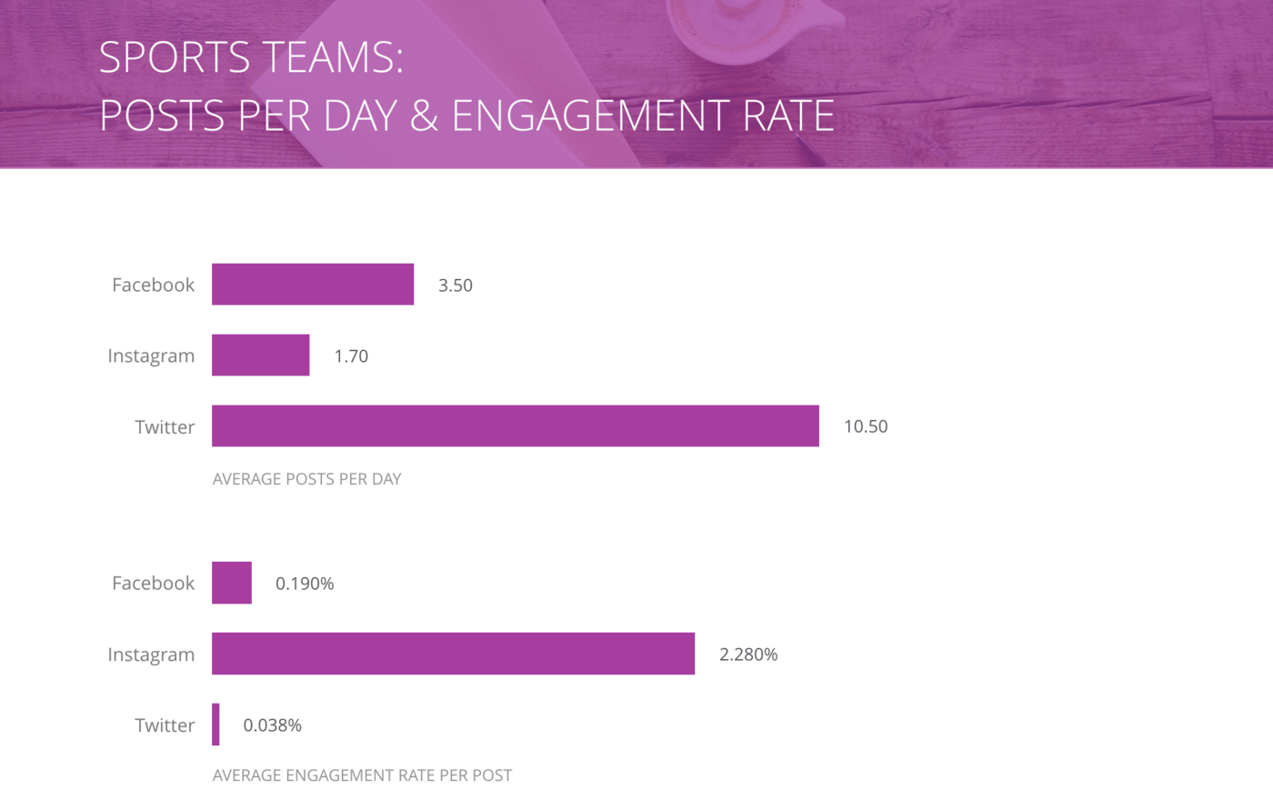 slide for Posts per Day and Engagement Rate per Post, Sports Teams