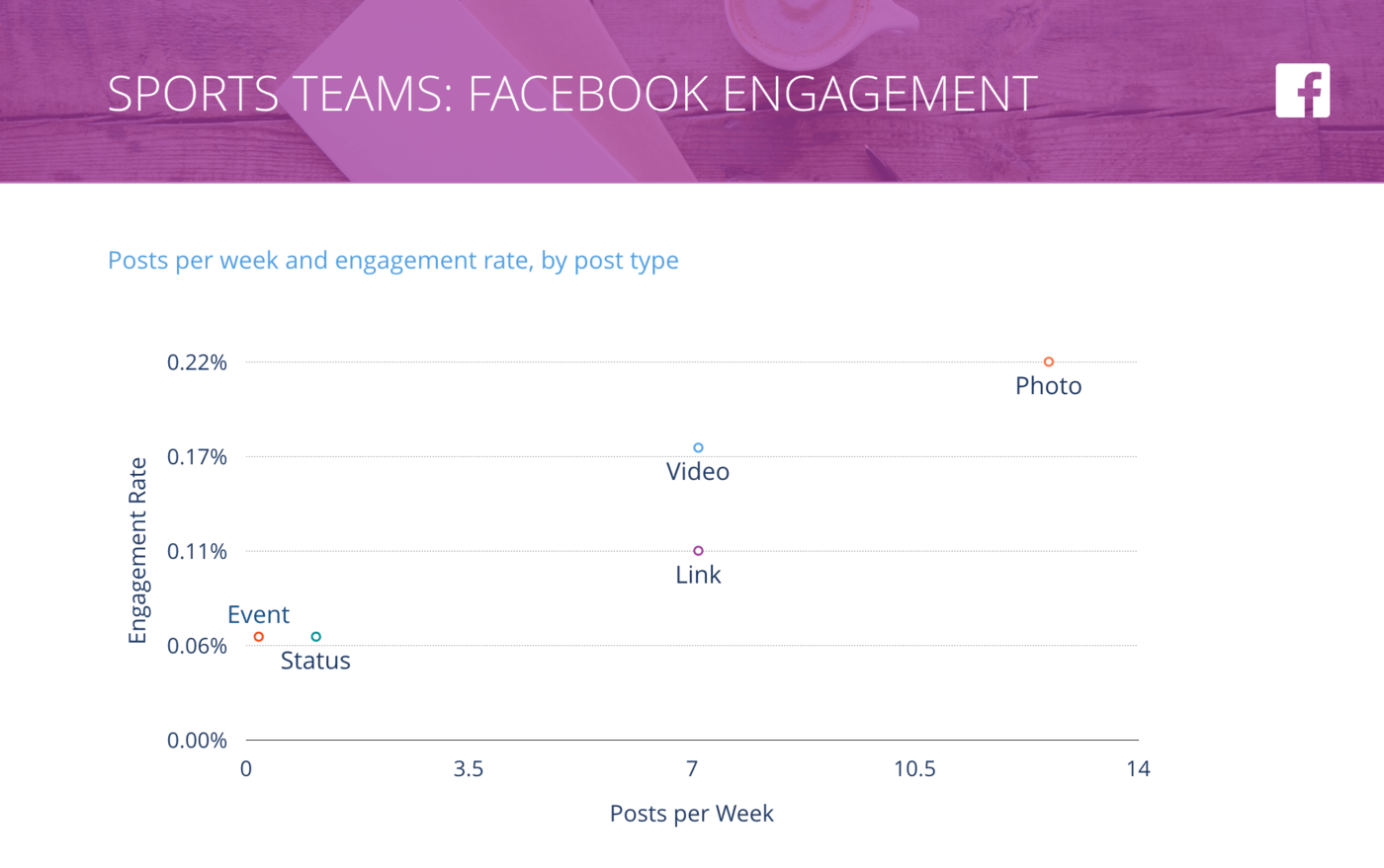 slide for Facebook Posts per Week vs. Engagement Rate per Post, Sports Teams