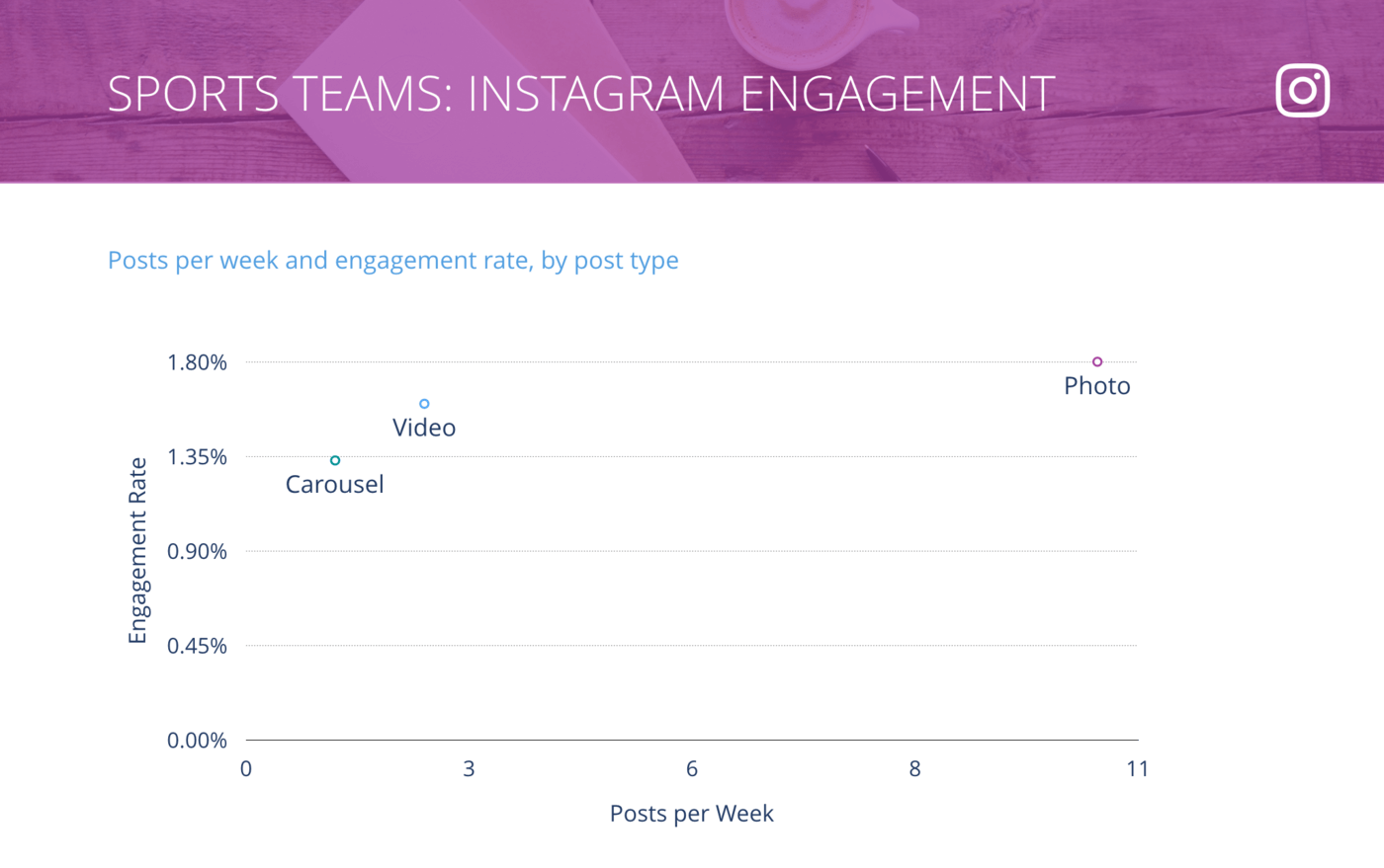 slide for Instagram Posts per Week vs. Engagement Rate per Post, Sports Teams