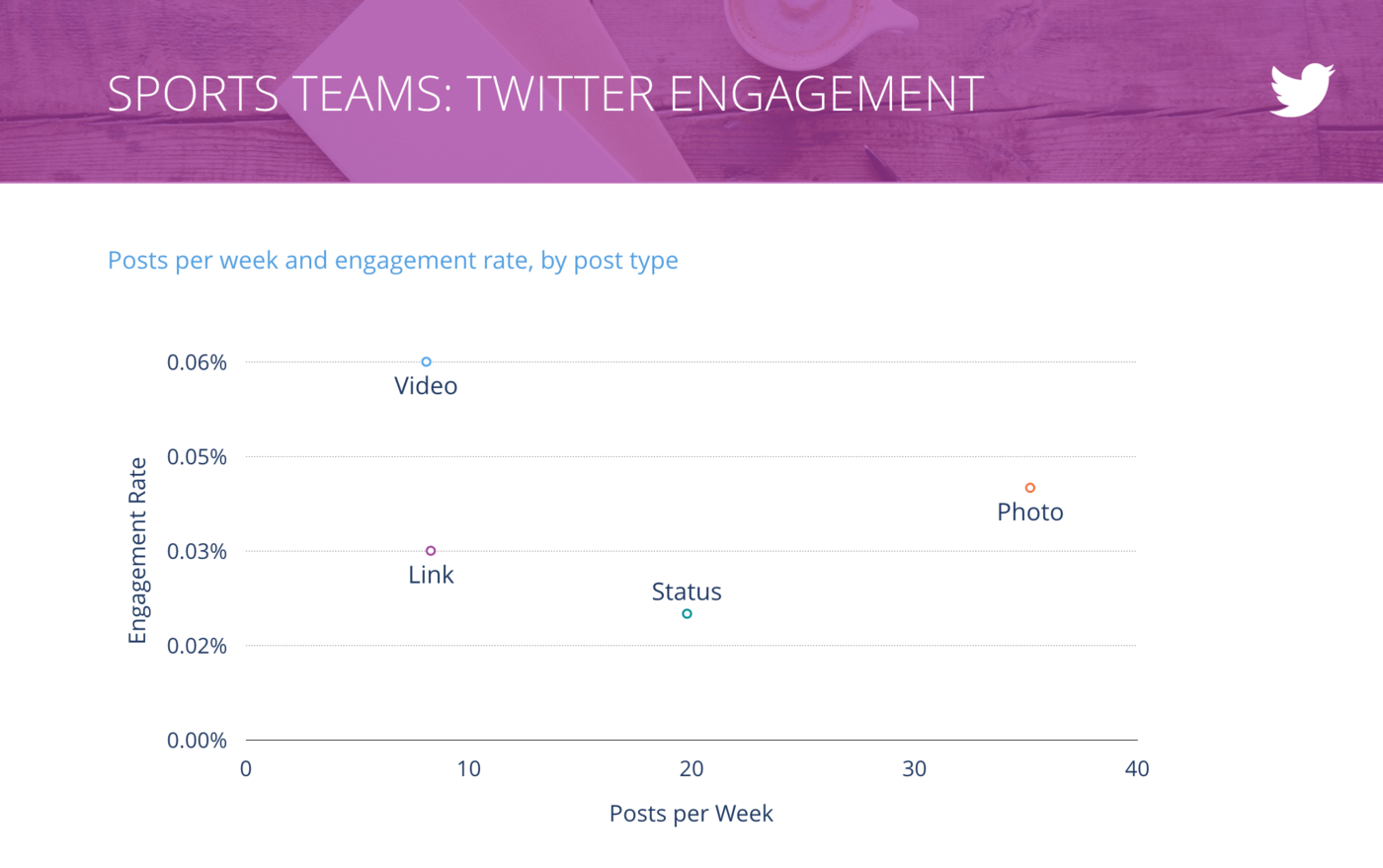 slide for Tweets per Week vs. Engagement Rate per Tweet, Sports Teams