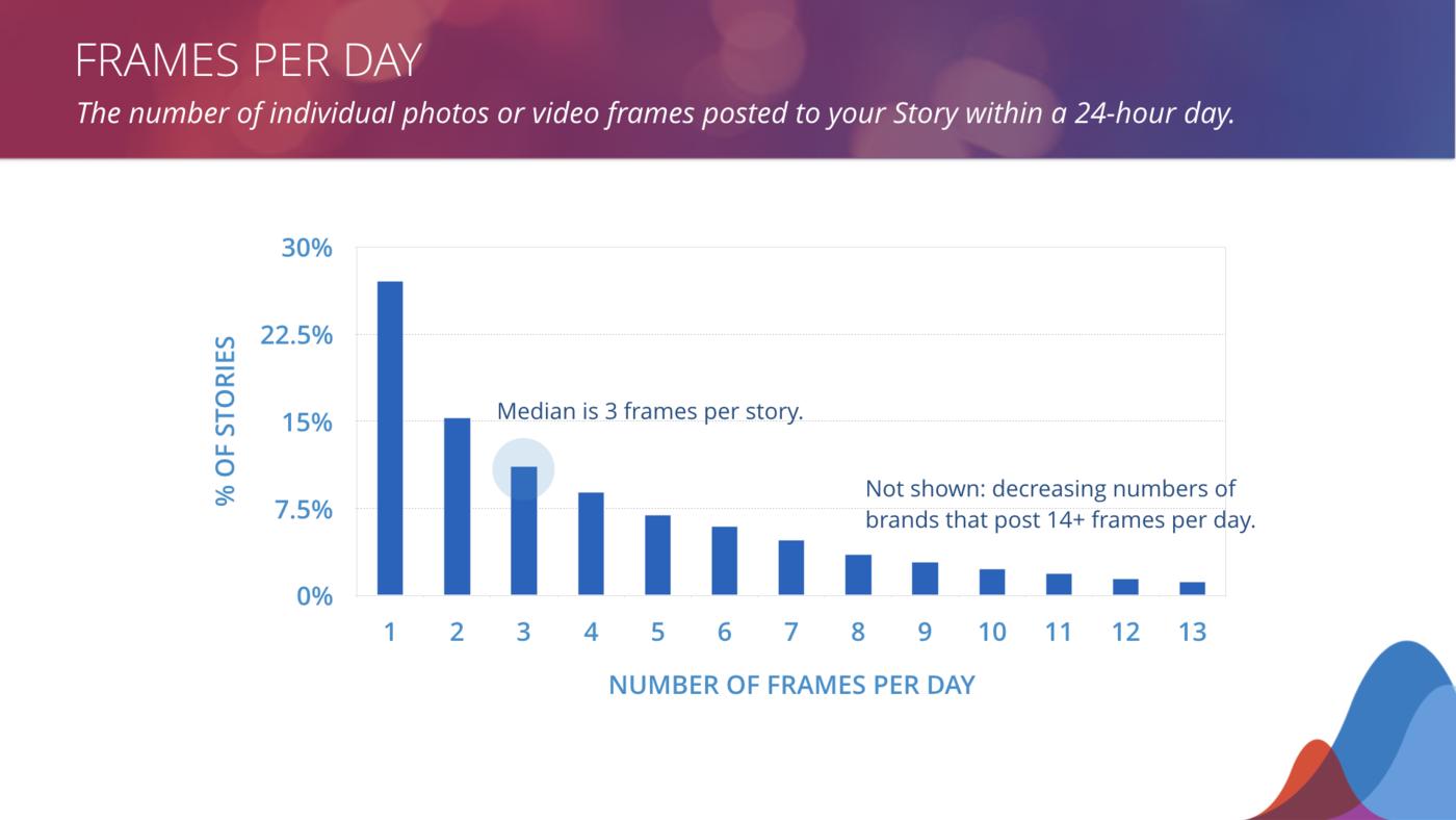 instagram stories frames per day benchmarks