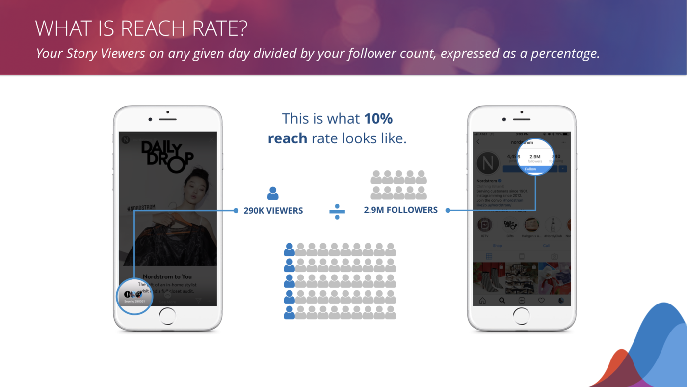 reach rate explanation