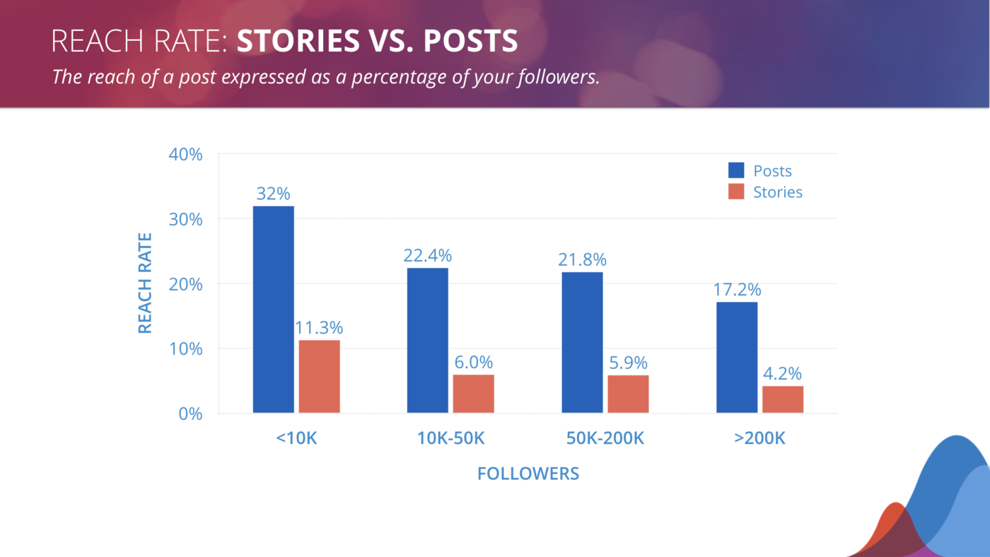 stories vs. posts reach rate benchmarks